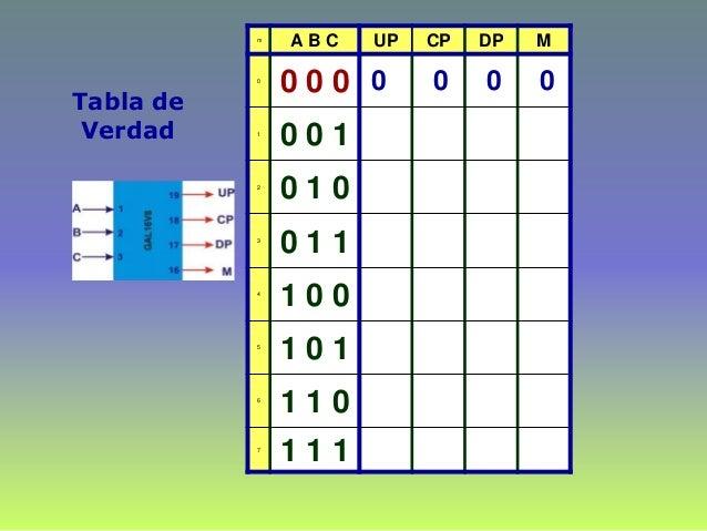 Tabla de Verdad m A B C UP CP DP M 0 0 0 0 1 0 0 1 2 0 1 0 3 0 1 1 4 1 0 0 5 1 0 1 6 1 1 0 7 1 1 1 0 0 0 0