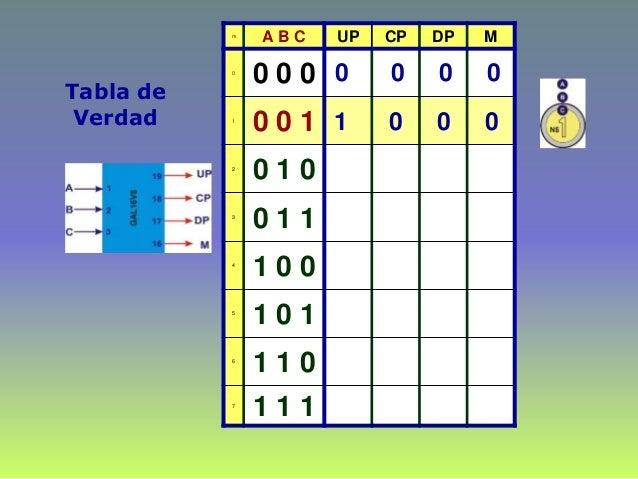 Tabla de Verdad m A B C UP CP DP M 0 0 0 0 1 0 0 1 2 0 1 0 3 0 1 1 4 1 0 0 5 1 0 1 6 1 1 0 7 1 1 1 0 0 0 0 1 0 0 0