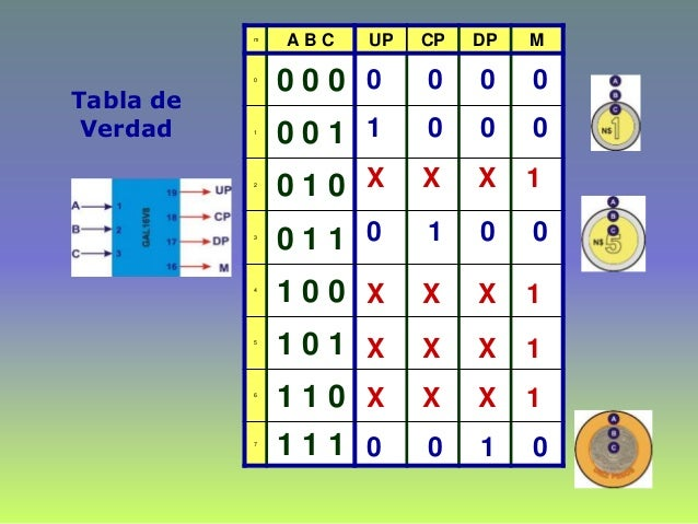 Tabla de Verdad m A B C UP CP DP M 0 0 0 0 1 0 0 1 2 0 1 0 3 0 1 1 4 1 0 0 5 1 0 1 6 1 1 0 7 1 1 1 0 0 0 0 1 0 0 0 X X X 1...