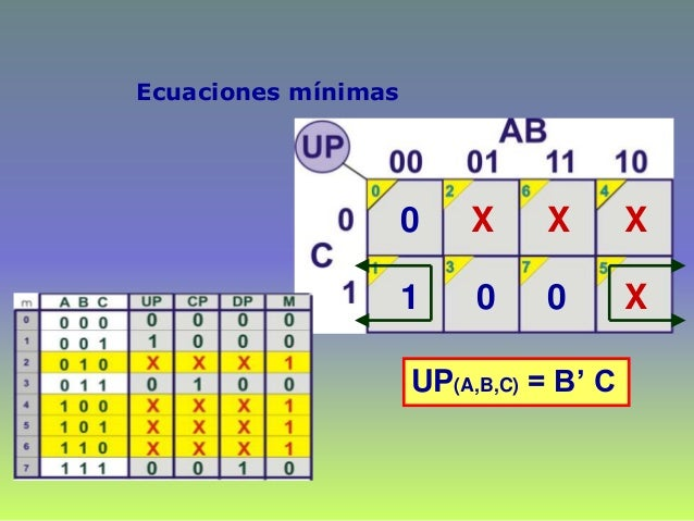 Ecuaciones mínimas 0 1 X 0 X X X 0 UP(A,B,C) = B' C