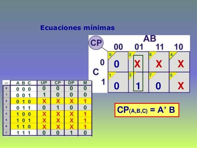 Ecuaciones mínimas 0 0 X 1 X X X 0 CP(A,B,C) = A' B