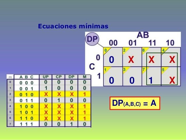 Ecuaciones mínimas 0 0 X 0 X X X 1 DP(A,B,C) = A