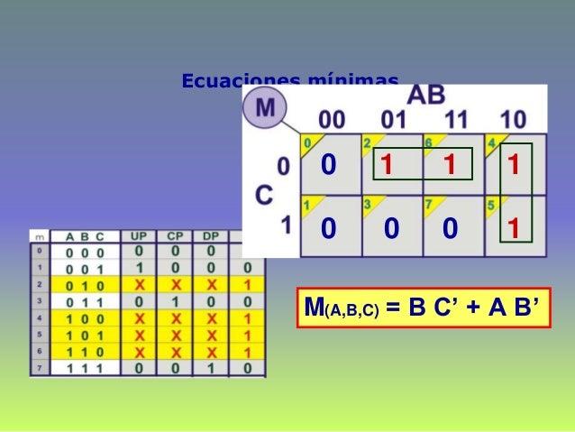 Ecuaciones mínimas 0 0 1 0 1 1 1 0 M(A,B,C) = B C' + A B'