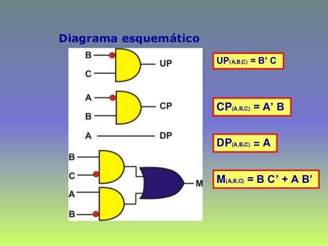 Diagrama esquemático UP(A,B,C) = B' C DP(A,B,C) = A CP(A,B,C) = A' B M(A,B,C) = B C' + A B'