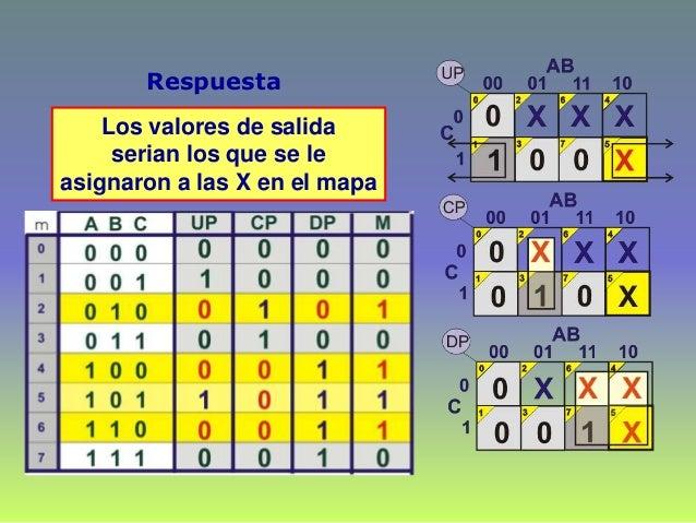 Respuesta Los valores de salida serian los que se le asignaron a las X en el mapa