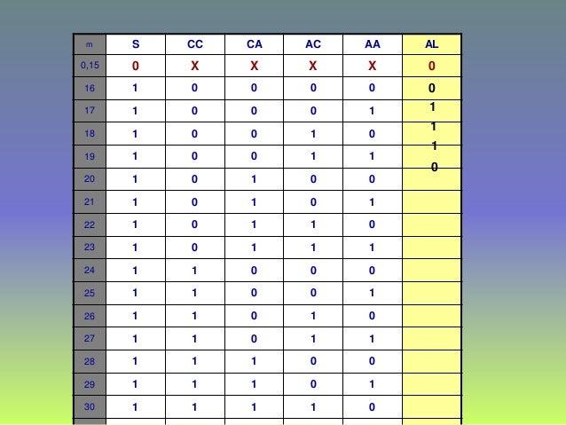 m S CC CA AC AA AL 0,15 0 X X X X 0 16 1 0 0 0 0 17 1 0 0 0 1 18 1 0 0 1 0 19 1 0 0 1 1 20 1 0 1 0 0 21 1 0 1 0 1 22 1 0 1...