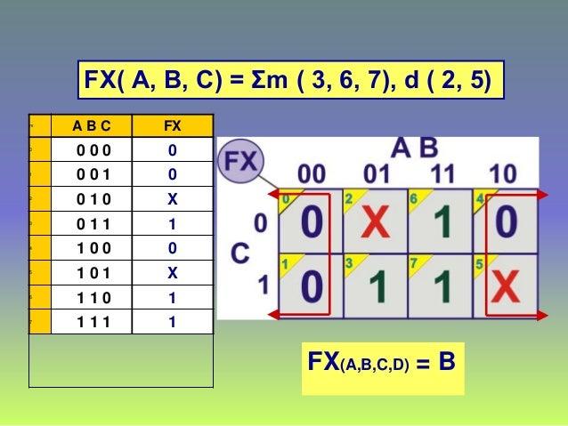 m A B C FX 0 0 0 0 0 1 0 0 1 0 2 0 1 0 X 3 0 1 1 1 4 1 0 0 0 5 1 0 1 X 6 1 1 0 1 7 1 1 1 1 FX( A, B, C) = Σm ( 3, 6, 7), d...