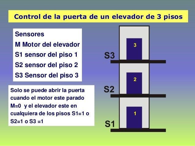 Control de la puerta de un elevador de 3 pisos Sensores M Motor del elevador S1 sensor del piso 1 S2 sensor del piso 2 S3 ...