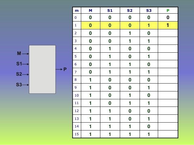 m M S1 S2 S3 P 0 0 0 0 0 0 1 0 0 0 1 2 0 0 1 0 3 0 0 1 1 4 0 1 0 0 5 0 1 0 1 6 0 1 1 0 7 0 1 1 1 8 1 0 0 0 9 1 0 0 1 10 1 ...