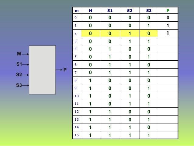 m M S1 S2 S3 P 0 0 0 0 0 0 1 0 0 0 1 1 2 0 0 1 0 3 0 0 1 1 4 0 1 0 0 5 0 1 0 1 6 0 1 1 0 7 0 1 1 1 8 1 0 0 0 9 1 0 0 1 10 ...