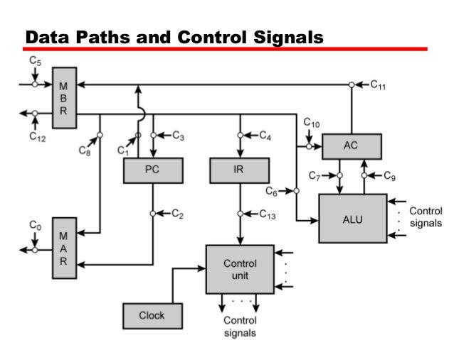 16 control unit