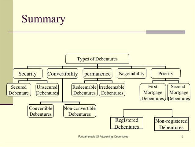 unsecured debentures vs equity Also, exploring the ideas of secure and unsecured debt  of the debenture is  turned into equity while the rest is redeemed in typical fashion.