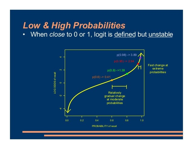 Low & High Probabilities • When close to 0 or 1, logit is defined but unstable 0.0 0.2 0.4 0.6 0.8 1.0 -4 -2 0 2 4 PROBABI...