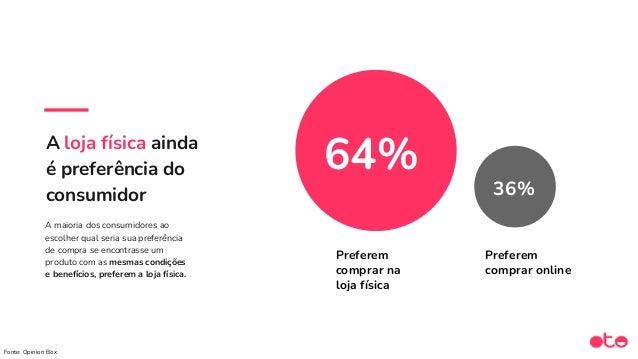 96% dos usuários do WhatsApp acham adequado se comunicar com marcas ou empresas via o app. Fonte: Estudo 2020 por Accentur...