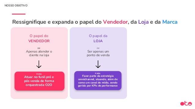 MARCA (Marketing: CRM & Mídia) LOJA E-COMMERCE (WEB/APP) CLIENTE ONLINE OFFLINE RESUMINDO As 3 Camadas do Customer Centric...