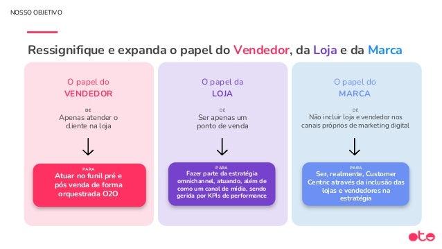LOJA E-COMMERCE (WEB/APP) ONLINE OFFLINE VENDEDOR CLIENTE MARCA (Marketing: CRM & Mídia) RESUMINDO As 3 Camadas do Custome...
