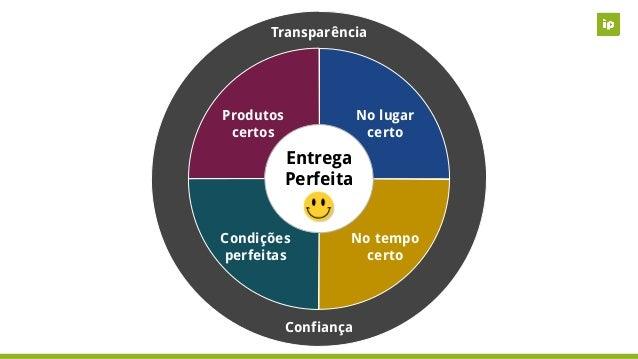Entrega Perfeita Confiança Transparência Produtos certos No lugar certo Condições perfeitas No tempo certo Entrega Perfeita