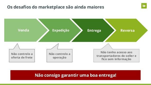 Os desafios do marketplace são ainda maiores Venda Expedição Entrega Reversa Não controlo a oferta de frete Não controlo a ...