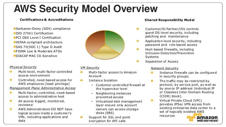 aws security certifications