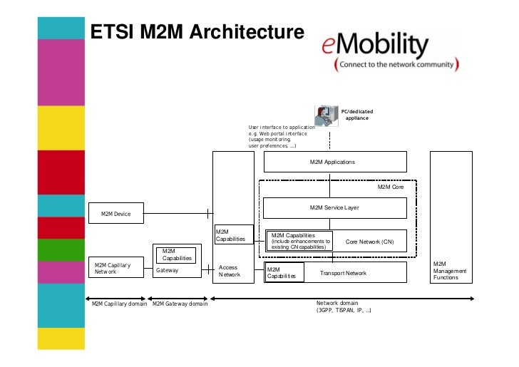 M2m emobility expert group 2009 for Control m architecture