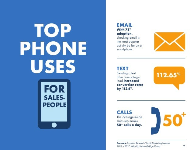 +  16  TOP  PHONE  USES  112.65%  50  EMAIL  With 78%  adoption,  checking email is  the most popular  activity by far on ...