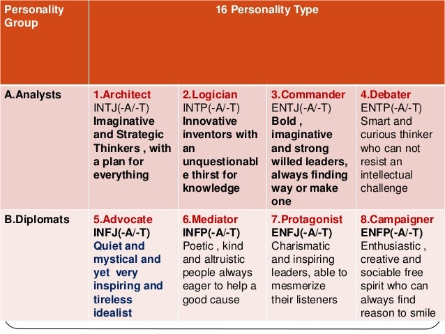 personality spectrum thinker