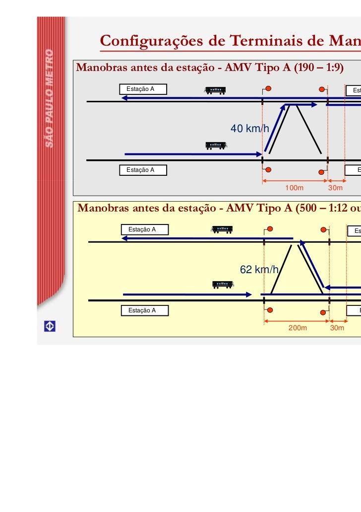 Configurações de Terminais de ManobraManobras antes da estação - AMV Tipo A (190 – 1:9)         Estação A                 ...