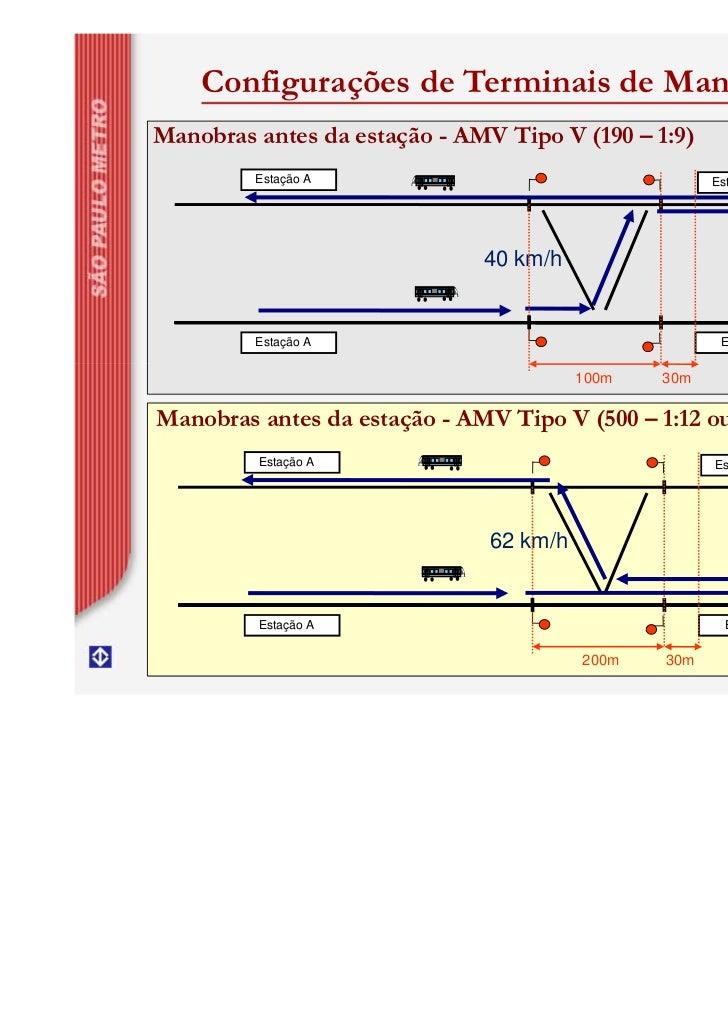 Configurações de Terminais de ManobraManobras antes da estação - AMV Tipo V (190 – 1:9)         Estação A                 ...