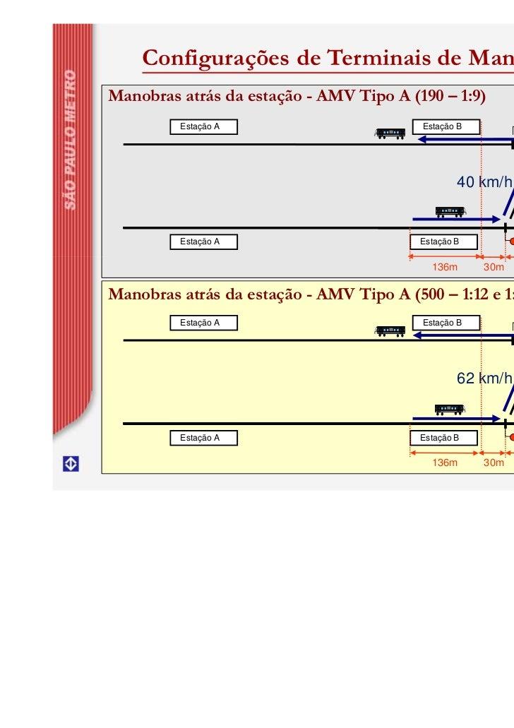 Configurações de Terminais de ManobraManobras atrás da estação - AMV Tipo A (190 – 1:9)         Estação A                 ...