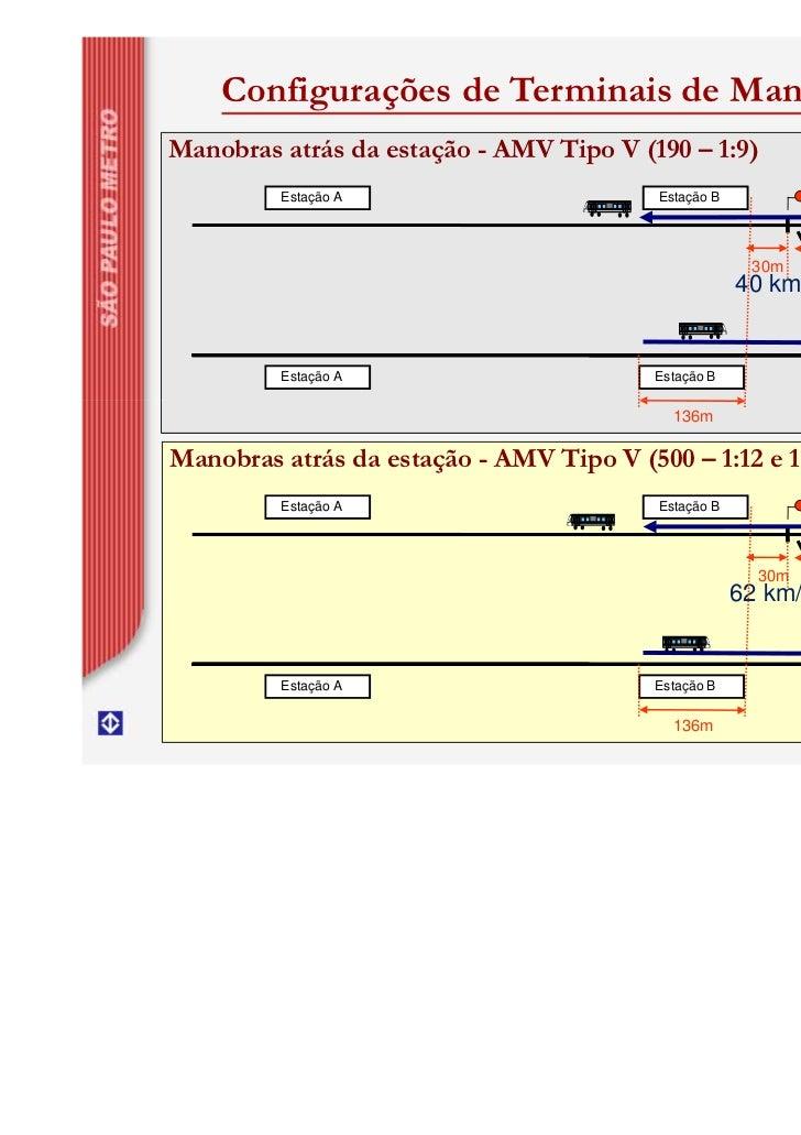 Configurações de Terminais de ManobraManobras atrás da estação - AMV Tipo V (190 – 1:9)         Estação A                 ...