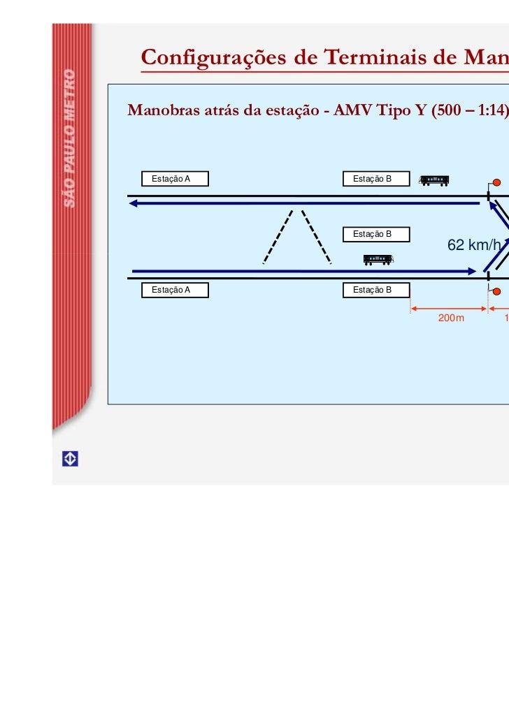 Configurações de Terminais de ManobraManobras atrás da estação - AMV Tipo Y (500 – 1:14)   Estação A                  Esta...