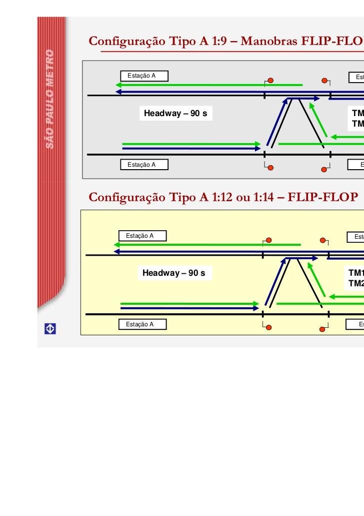 Configuração Tipo A 1:9 – Manobras FLIP-FLOP      Estação A                            Estação B           Headway – 90 s ...
