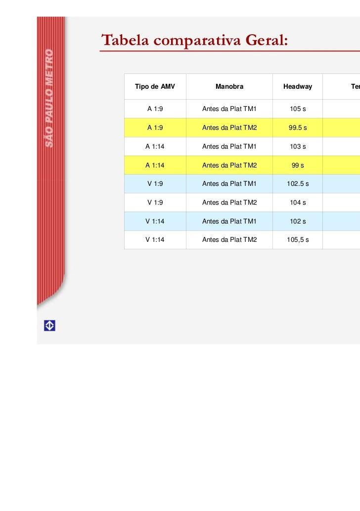 Tabela comparativa Geral:    Tipo de AMV       Manobra         Headway   Tempo Parada TM       A 1:9      Antes da Plat TM...