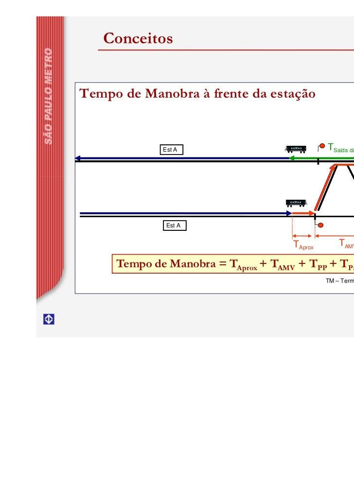 ConceitosTempo de Manobra à frente da estação                                                                      TM     ...