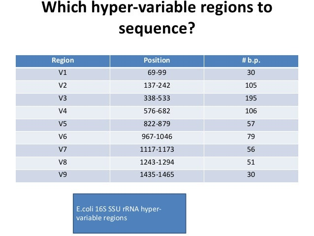sequence analysis Gain deeper understanding of sequence features, functions, and evolution by performing analyses on nucleotide or amino acid sequences compare sequences using pairwise or multiple sequence alignment methods.