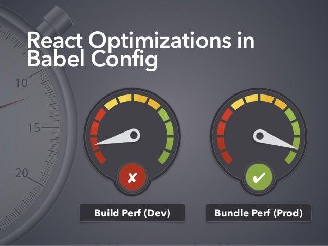 React Optimizations in Babel Config Build Perf (Dev) Bundle Perf (Prod) ✔✘