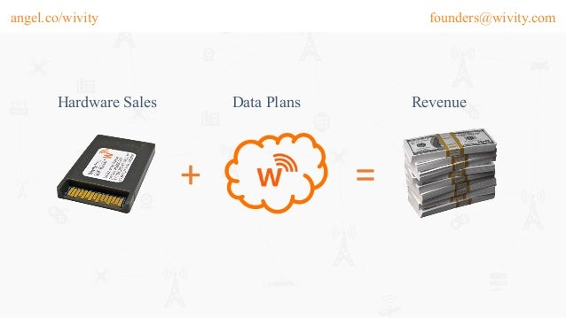 founders@wivity.comangel.co/wivity Hardware Sales Data Plans + = Revenue