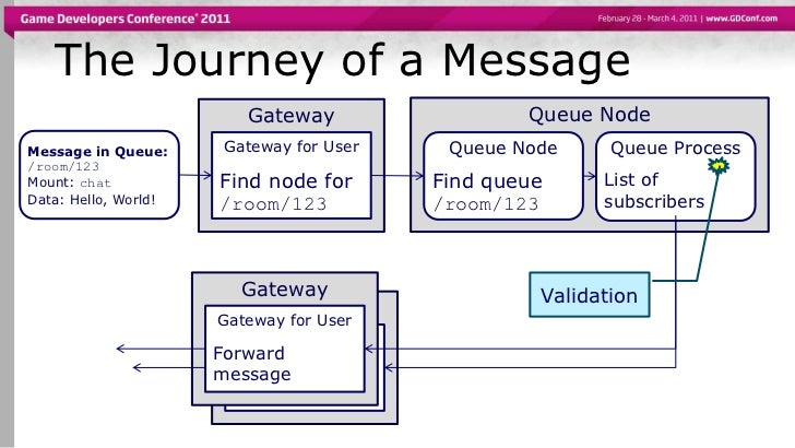 Message Queuing on a Large Scale: IMVUs stateful real-time message qu…