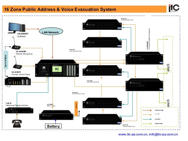 16 Zone Voice Evacuation Amp Pa Sound System