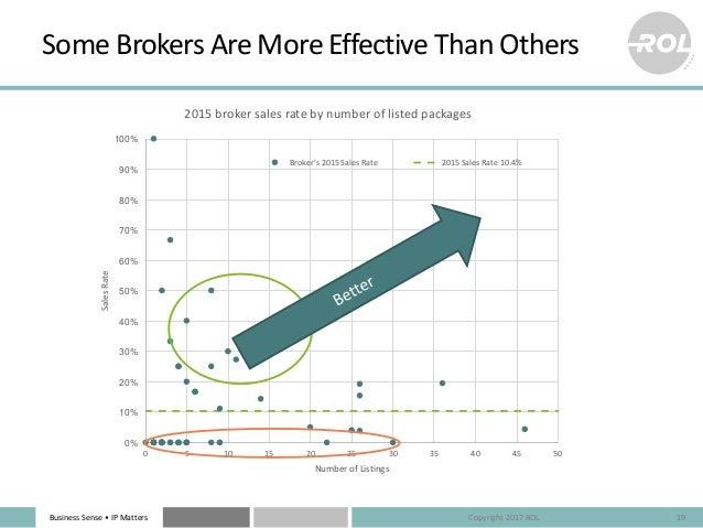 BusinessSense• IPMatters SomeBrokersAreMoreEffectiveThanOthers 19 0% 10% 20% 30% 40% 50% 60% 70% 80% 90% 100% 0 5...