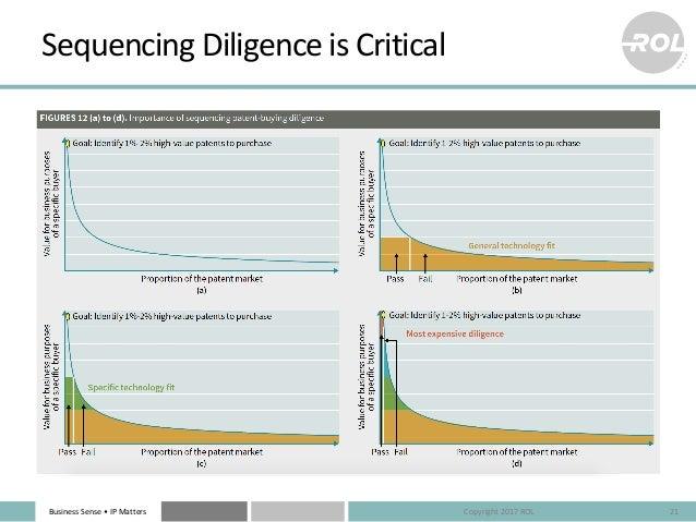 BusinessSense• IPMatters SequencingDiligenceisCritical 21Copyright2017ROL