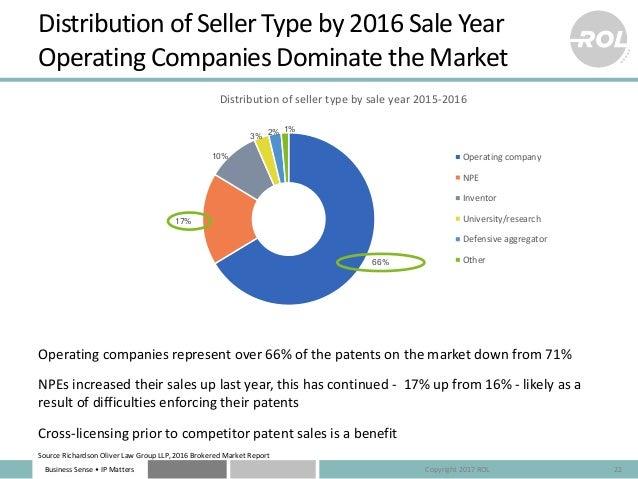 BusinessSense• IPMatters 66% 17% 10% 3% 2% 1% Distributionofsellertypebysaleyear2015-2016 Operatingcompany NPE ...