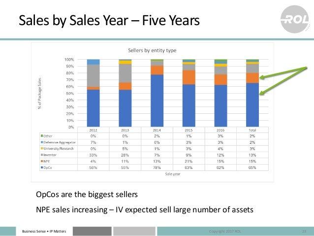 BusinessSense• IPMatters SalesbySalesYear– FiveYears 23 OpCosarethebiggestsellers NPEsalesincreasing– IVex...