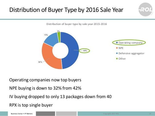 BusinessSense• IPMatters 48% 34% 15% 3% Distributionofbuyertypebysaleyear2015-2016 Operatingcompany NPE Defensi...