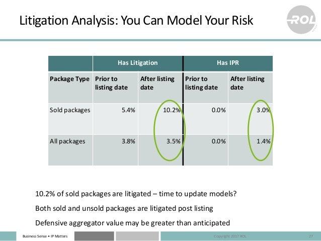 BusinessSense• IPMatters LitigationAnalysis:YouCanModelYourRisk HasLitigation HasIPR PackageType Priorto lis...