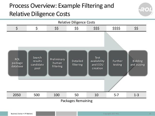 BusinessSense• IPMatters ProcessOverview:ExampleFilteringand RelativeDiligenceCosts 35 ROL package database Se...