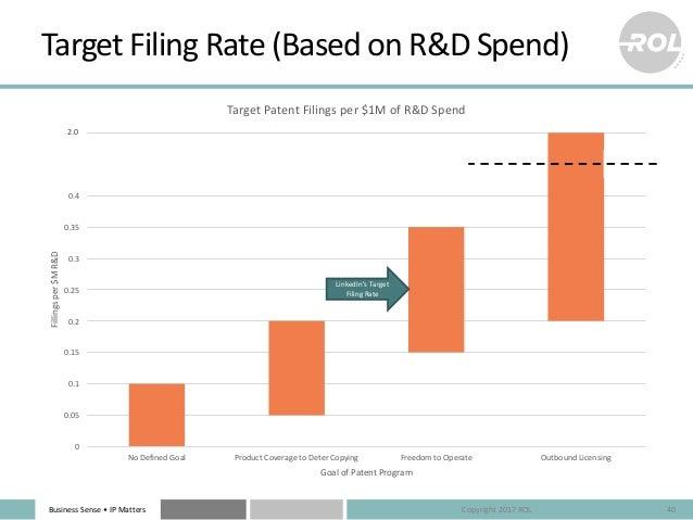 BusinessSense• IPMatters TargetFilingRate(BasedonR&DSpend) 40 0 0.05 0.1 0.15 0.2 0.25 0.3 0.35 0.4 0.45 0.5 NoD...