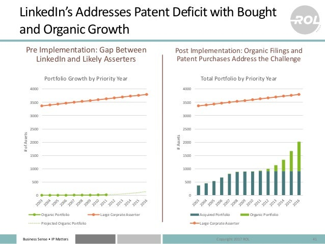 BusinessSense• IPMatters LinkedIn'sAddressesPatentDeficitwithBought andOrganicGrowth PreImplementation:GapBe...