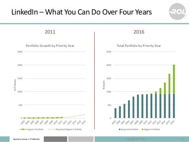 BusinessSense• IPMatters LinkedIn– WhatYouCanDoOverFourYears 2011 2016 5 0 500 1000 1500 2000 2500 #ofAssets P...