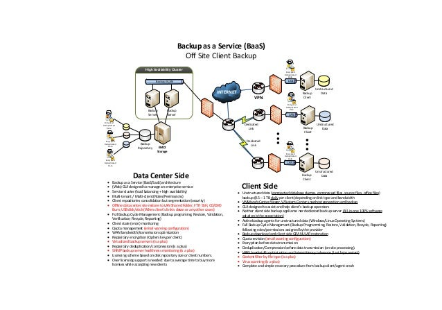 INTERNET VPN High Availability Cluster Backup as a Service (BaaS) Off Site Client Backup Backup Server Backup Server EMC2 ...